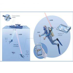 Aqua-Fi the Future Underwater WiFi System