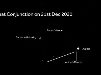 Saturn – Jupiter: Double Planet