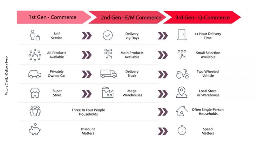 Commerce – E M and Q-Commerce