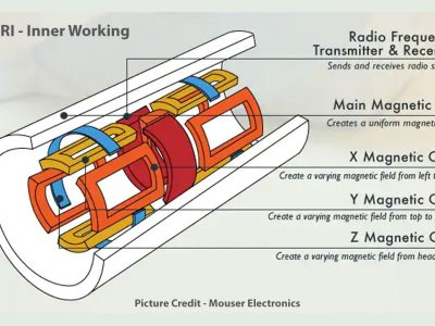 Radio Frequency Imaging