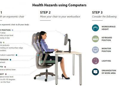 Health Hazards using Computers – Basics