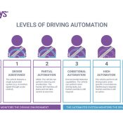 Driverless Vehicles – The Future