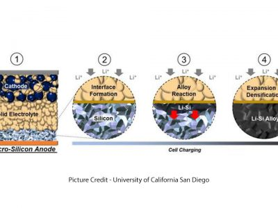 Silicon All-Solid-State Battery