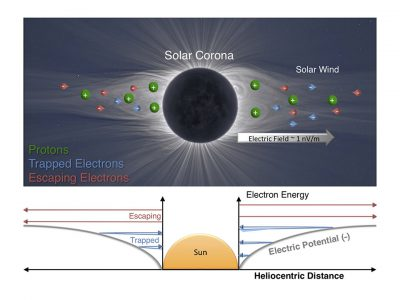 Electric Field of the Sun